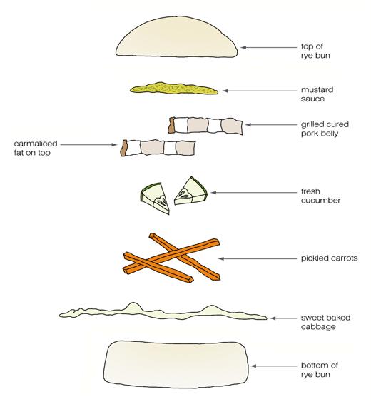 kokblog_pork_diagram_2 akvavit cured pork belly kokblog