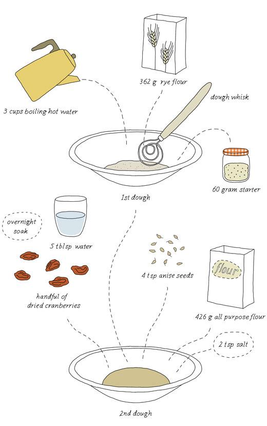 kokblog-scalded-rye-bread-2